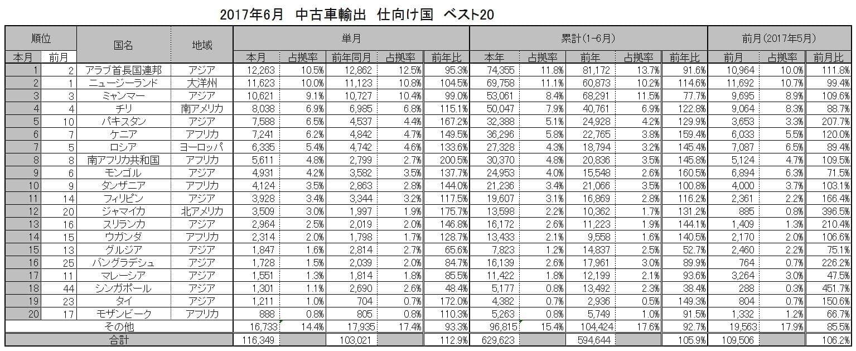 2017年6月の中古車輸出仕向け国一覧
