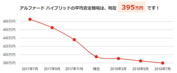 アルファードハイブリッドの平均買取相場と今後の予想価格グラフ