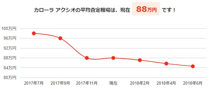 カローラアクシオの平均買取相場と今後の予想価格グラフ