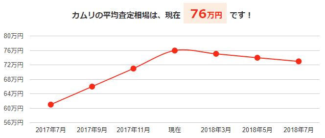 カムリの平均買取相場と今後の予想価格グラフ