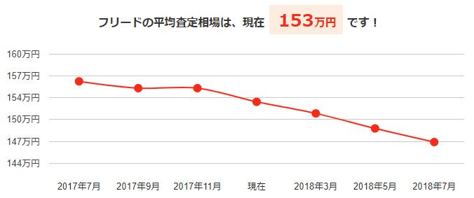フリードの平均買取相場と今後の予想価格グラフ