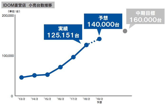 ガリバーの小売台数グラフ