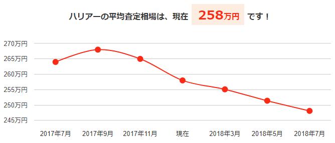 ハリアーの平均買取相場と今後の予想価格グラフ
