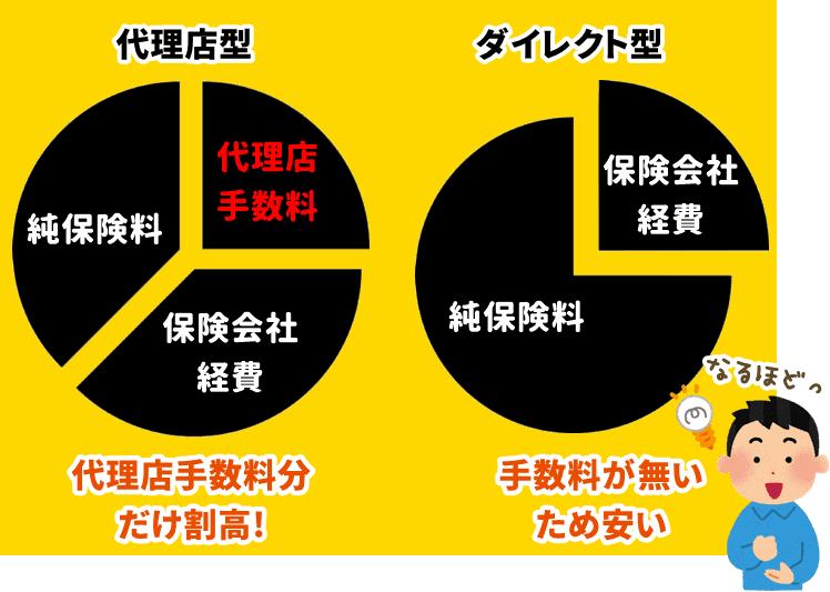代理店型とダイレクト型の保険料内訳グラフ