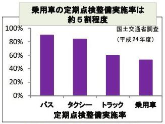法定点検費用を受けている人の割合グラフ