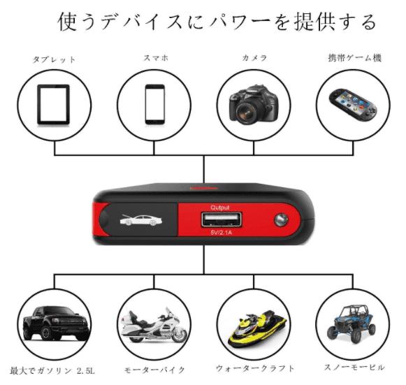 ジャンプスターターの使いみち8種類の図解