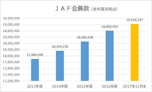 JAFの会員数推移グラフ