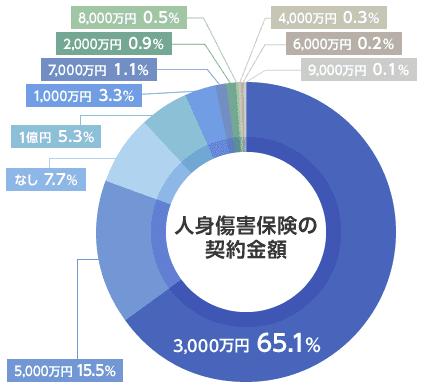 人身傷害補償保険の契約金額グラフ