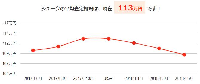 ジュークの平均買取相場と今後の予想価格グラフ