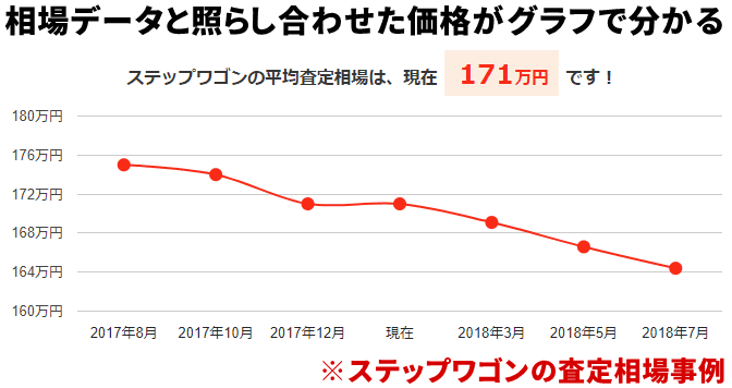 月別平均買取相場価格のグラフ