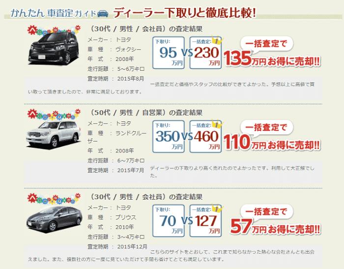 かんたん車査定での下取りと買取の差額図解