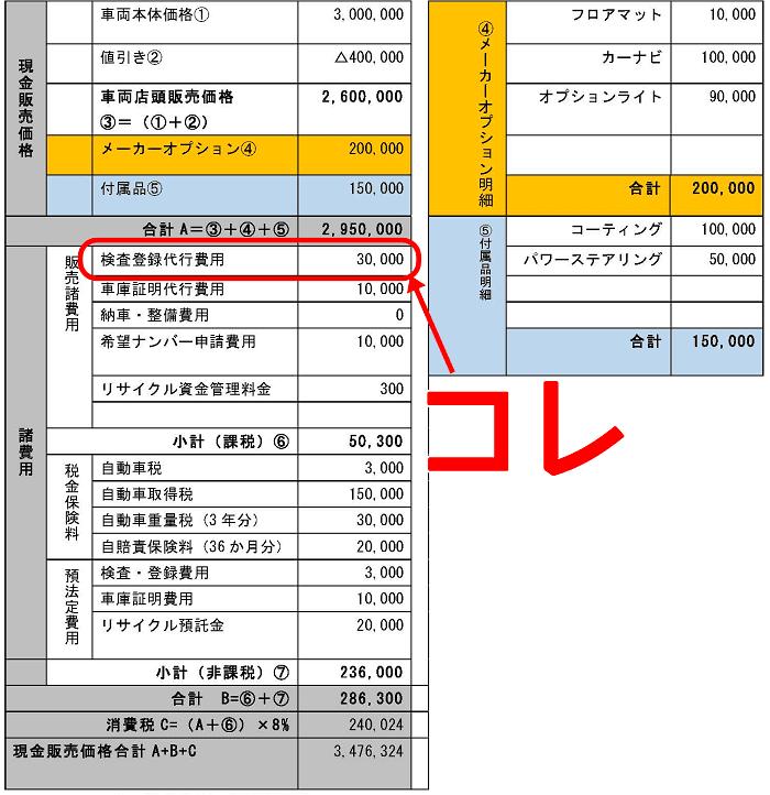 検査登録手続き代行費用の明細書欄