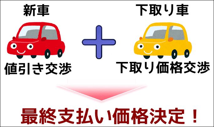 新車の値引き交渉と下取り車の価格交渉で最終支払額が決定する!