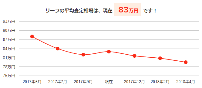 リーフの平均査定相場と今後の予想価格グラフ