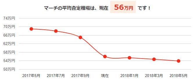 マーチの平均買取相場と今後の予想価格グラフ