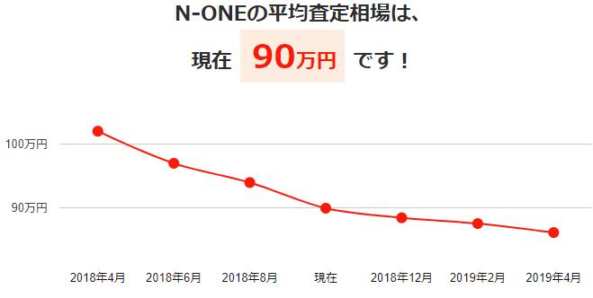 N-ONEの平均買取相場と今後の予想価格グラフ
