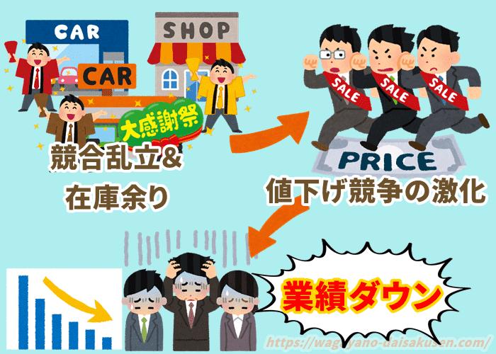 中古車販売業が在庫あまりと競合乱立で値下げ競争になっている様子