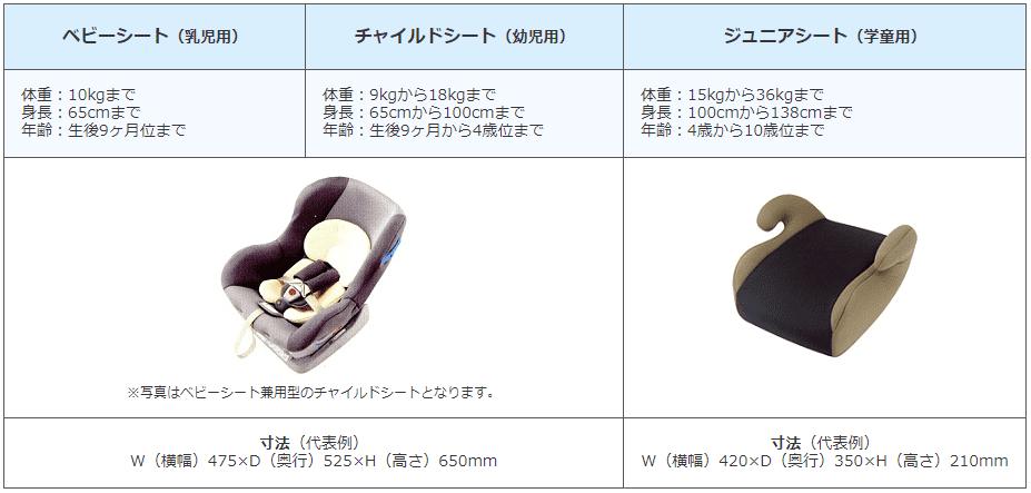 ニッポンレンタカーのチャイルドシート規格一覧