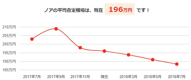 ノアの平均買取相場と今後の予想価格グラフ