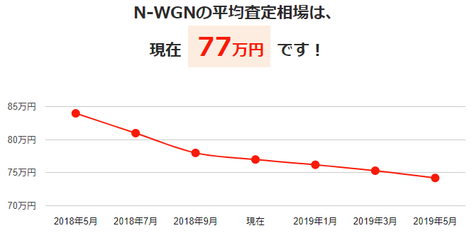 N-WGNの平均買取相場と今後の予想価格グラフ