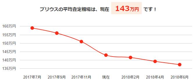 プリウスの平均買取相場と今後の予想価格グラフ