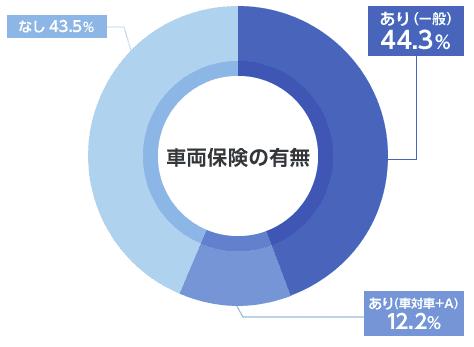 車両保険の設定グラフ