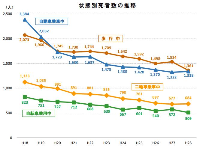 交通事故の状態別死亡者数の分類と推移グラフ