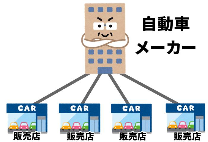 自動車メーカーと販売店との相関図