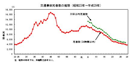 交通事故死亡者数の推移グラフ