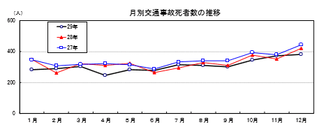 月別交通事故死亡者の推移グラフ