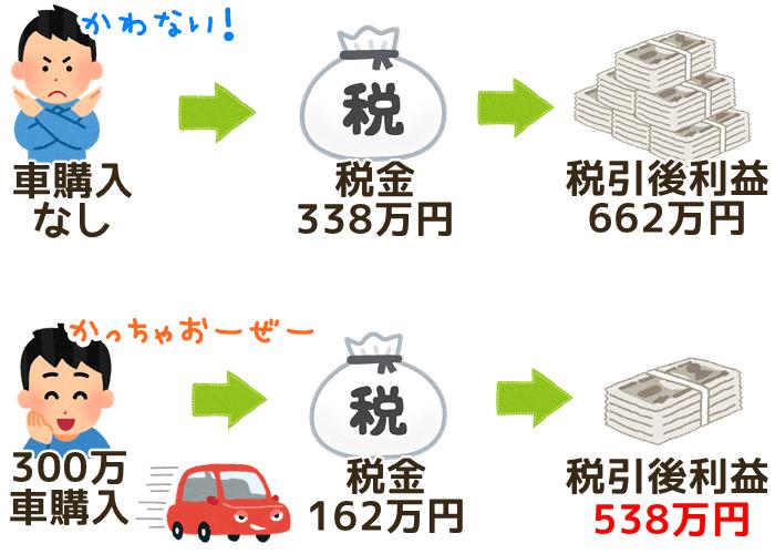 節税のために車を買った場合の税金と税引き後利益の差額図解
