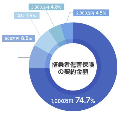搭乗者傷害保険の契約金額グラフ