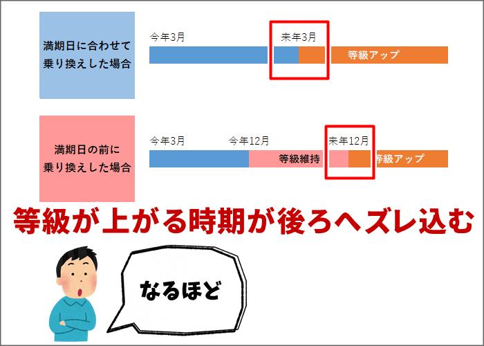 満期日の乗り換えと満期前の乗り換えで変わる等級の違い