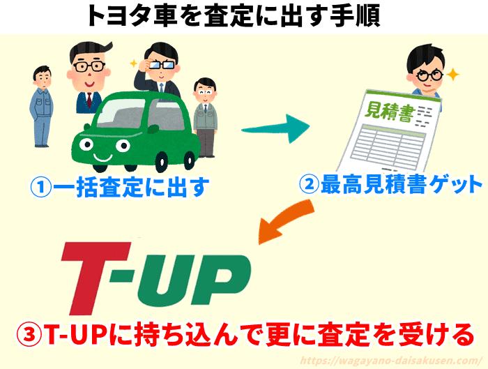 トヨタ車を査定に出す手順の図解