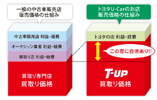 T-UPの中古車流通の仕組み