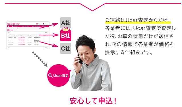 U-car査定の仕組み図解
