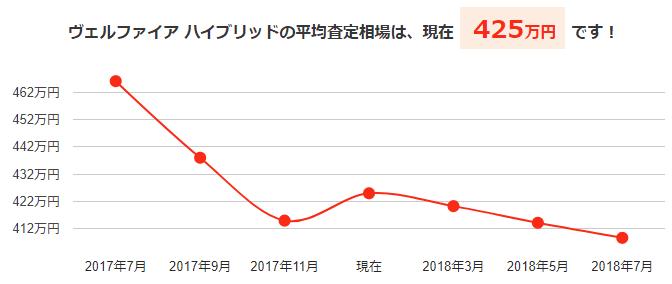 ヴェルファイアハイブリッドの平均買取相場と今後の予想価格グラフ