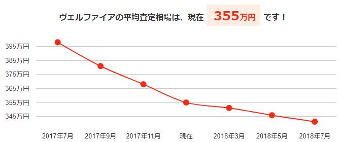 ヴェルファイアの平均買取相場と今後の予想価格グラフ