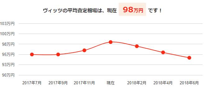 ヴィッツの平均買取相場と今後の予想価格グラフ