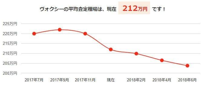 ヴォクシーの平均買取相場と今後の予想価格グラフ