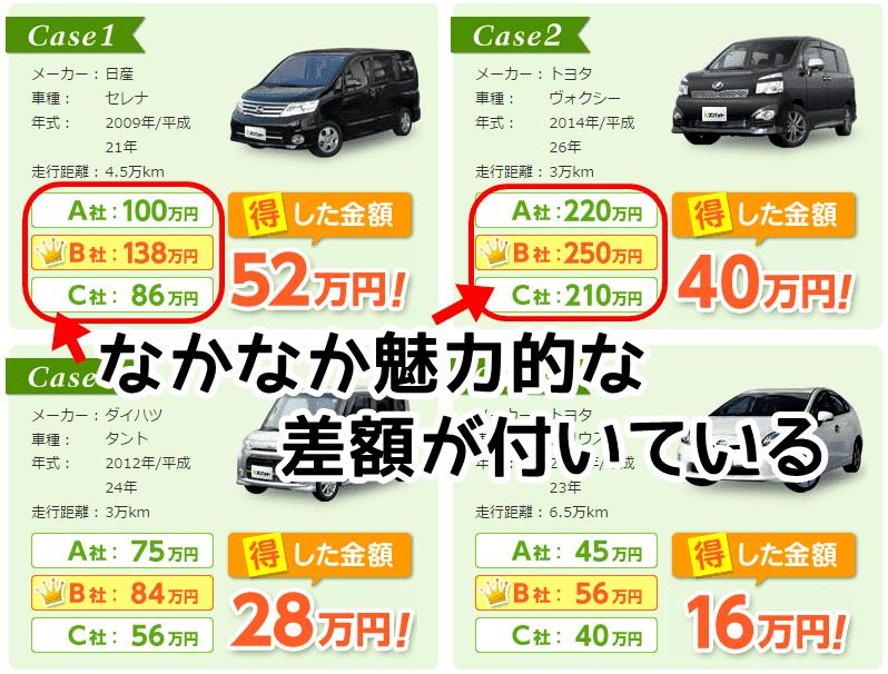 ズバット車買取比較の買取差額実績の写真